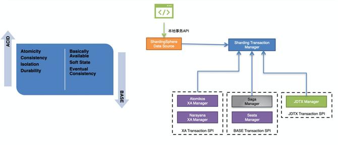 NewSQL角度看Apache ShardingSphere