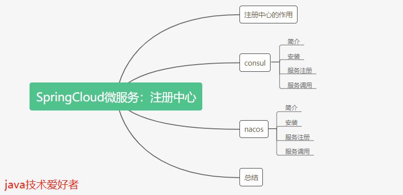 一文看懂微服务架构之注册中心Consul、Nacos