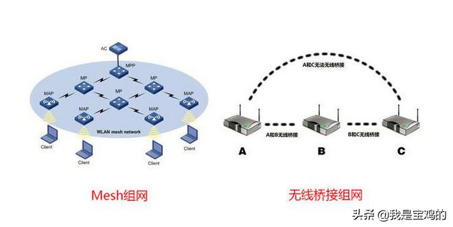 如何做到全屋WIFI无死角,MESH组网对比有哪些优势?