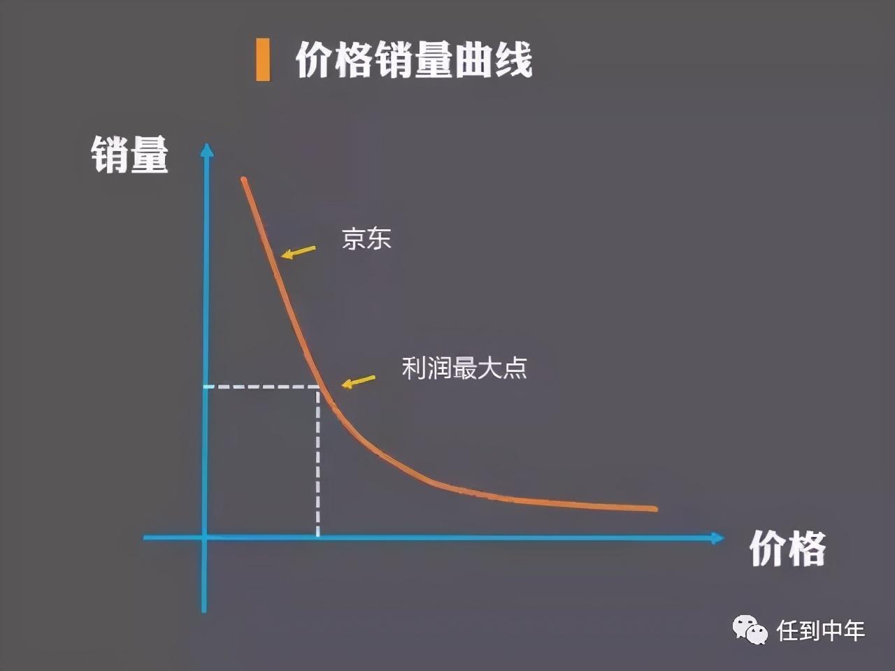 京东年年亏损的背后,屹立不倒的根本原因是什么?