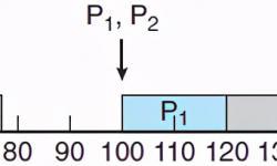 嵌入式操作系统周期任务经典调度算法
