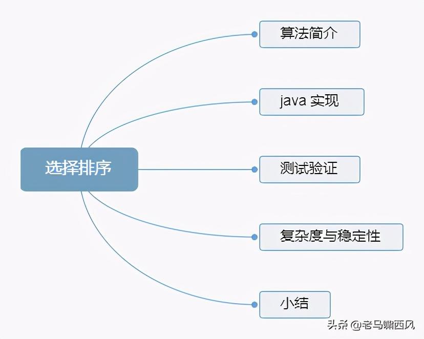 SelectSort 选择排序算法详解(java 实现)