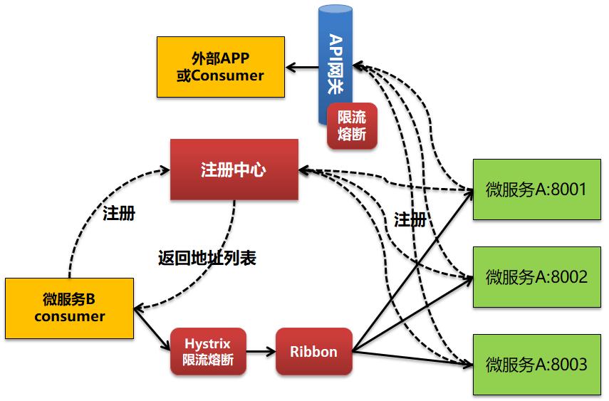 通过API网关实现微服务管控-限流,熔断和降级