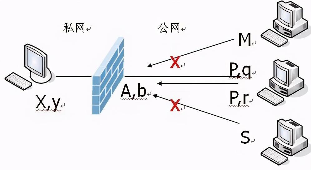 p2p之网络穿透NAT,NAT、穿透的原理