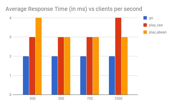 大数据开发语言怎么选?Scala 还是 Go