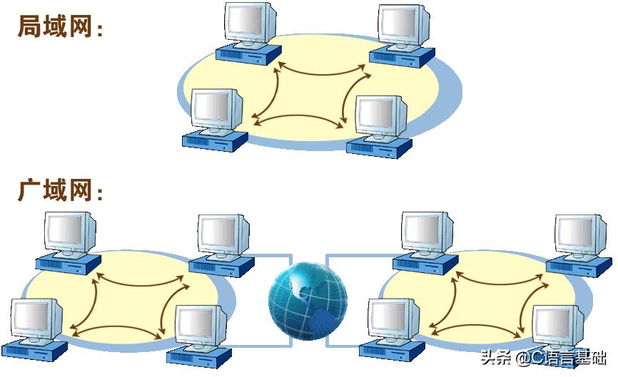 基础好文|初学者:网编基础,我只看这篇文章,网络编程基础篇