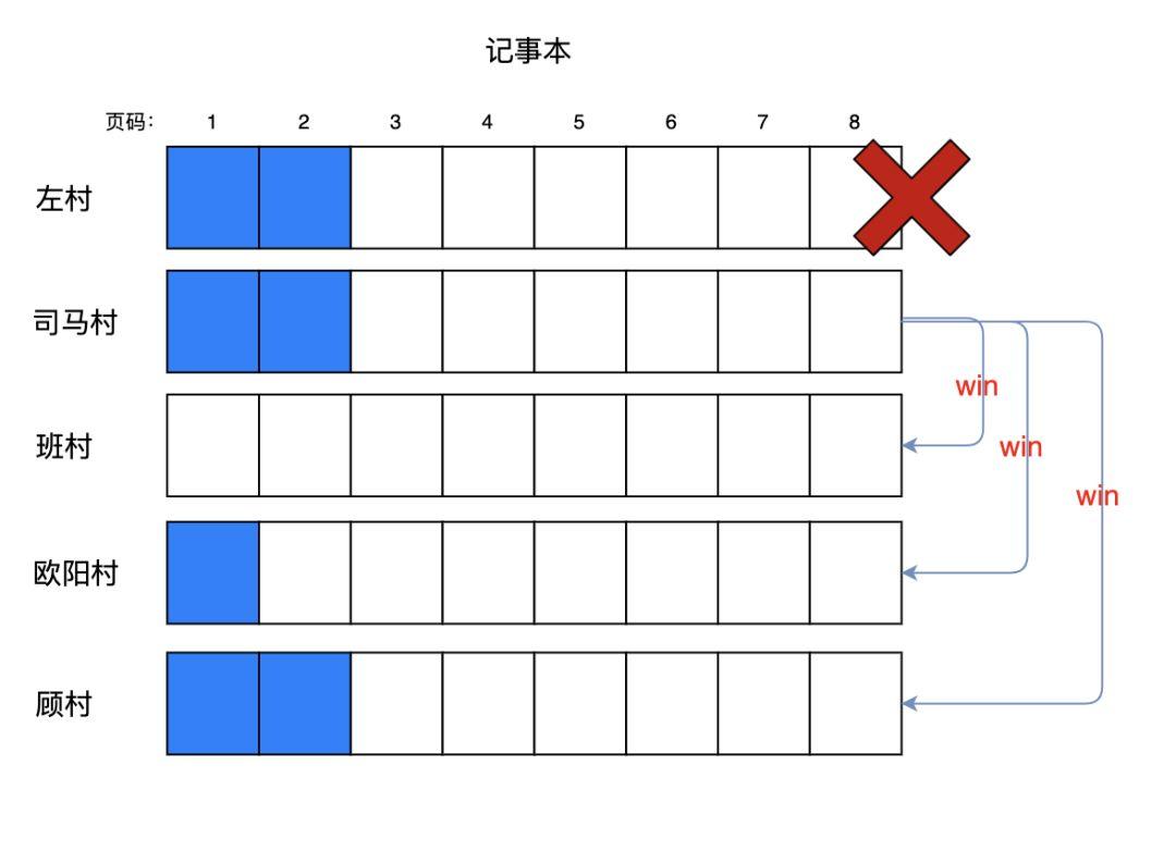 包教包会!用一张白纸教你推导出 RAFT 算法