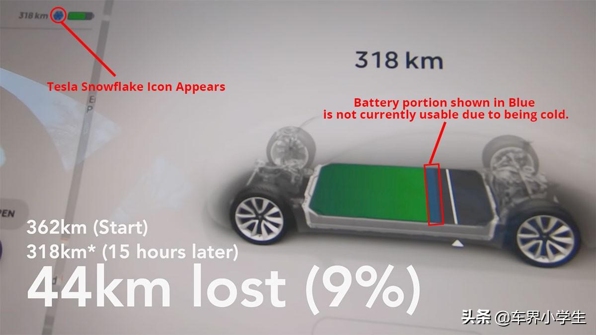 寒冬来袭的北方,电动车停一晚耗电量会如何?看特斯拉的实测结果