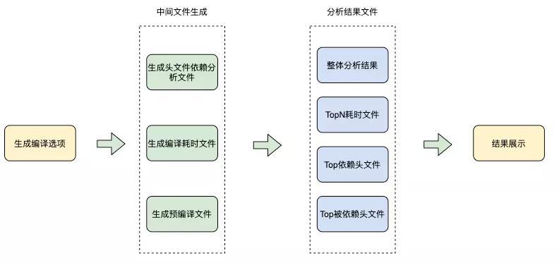 C++服务编译耗时优化原理及实践