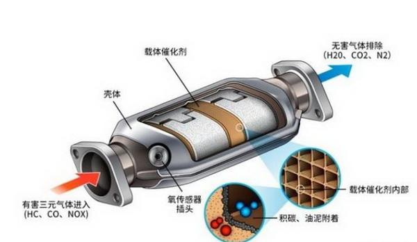 三元催化器究竟是什么东西?为什么车辆会需要