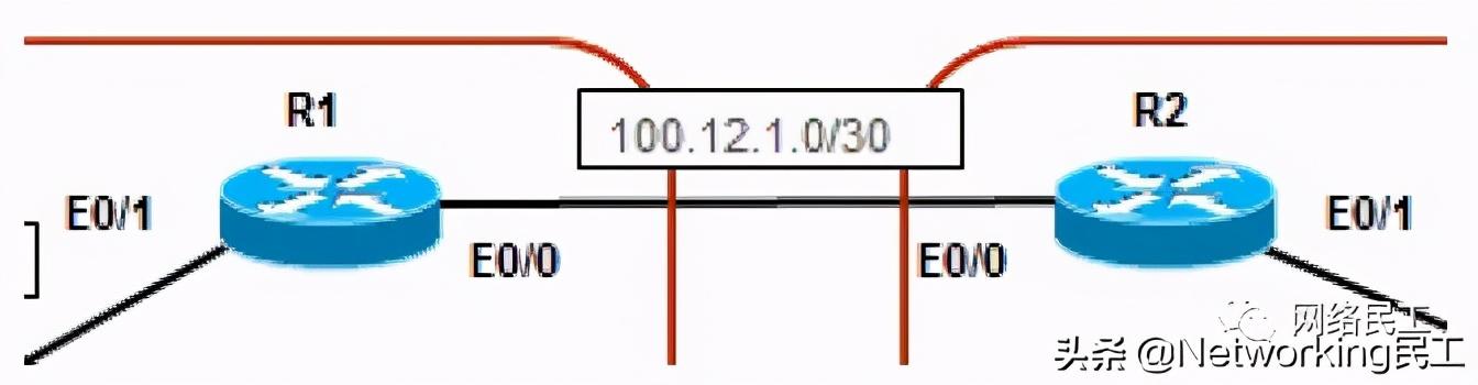 「案例」MPLS VPN跨域互联改造?(二)