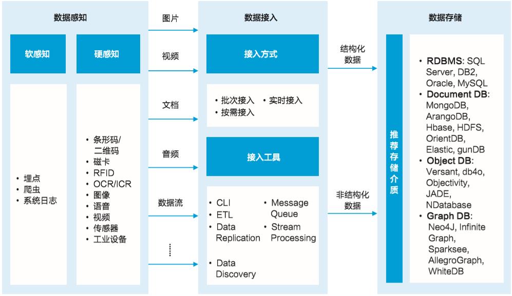 详解华为12种数据采集技术及应用实践