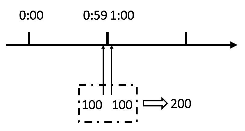 Spring Boot 的接口限流算法优缺点深度分析