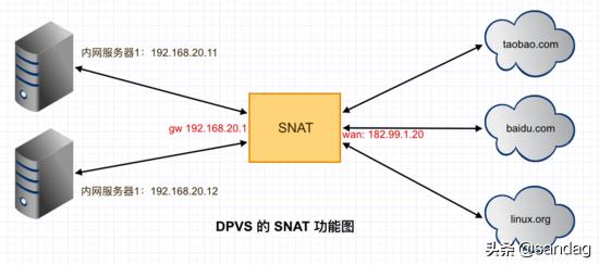 高性能负载均衡 DPVS 的 SNAT 功能介绍