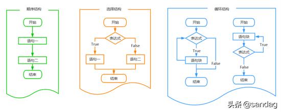Python流程控制语句详解