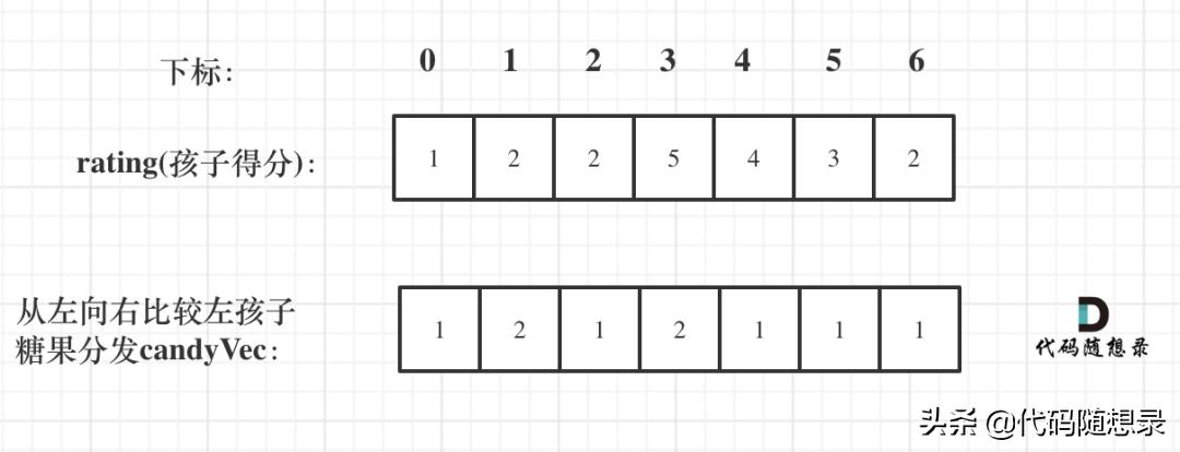 「leetcode」贪心算法经典题目:分发糖果