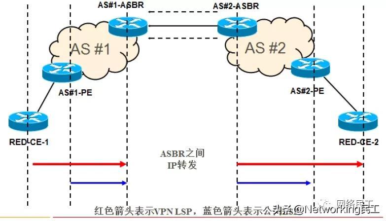 MPLS VPN跨域互联改造?
