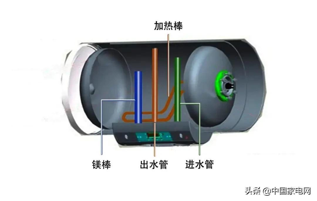 快来自测一下 家里的电热水器需不需要换?