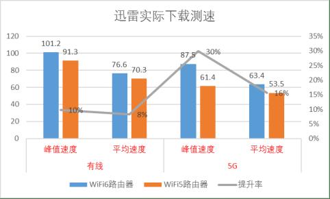 六款WiFi 6产品推荐:WiFi 6到底快多少?用实测数据告诉你
