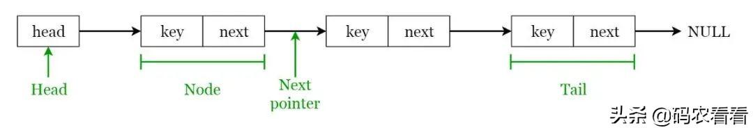 每个程序员都必须知道的8种数据结构