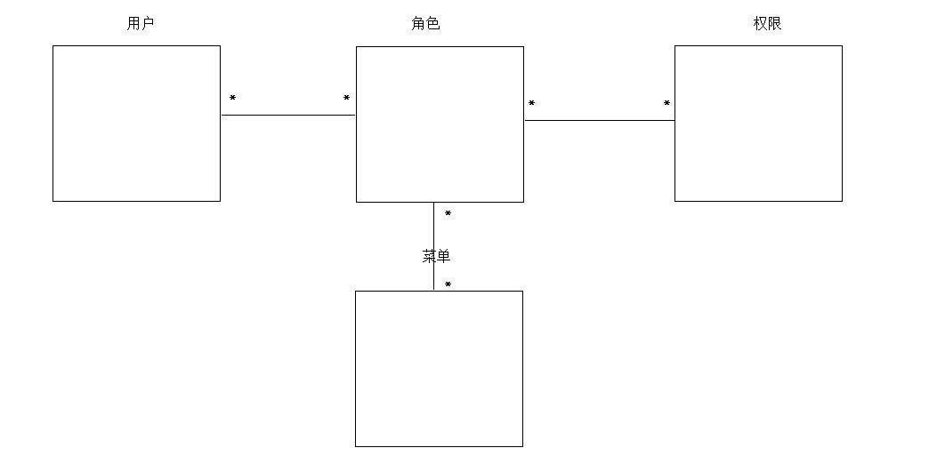 Shiro框架详解