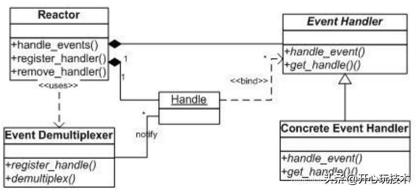 Linux两种处理模式reactor模式proactor模式