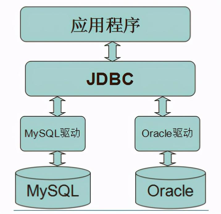 面试被问:JDBC底层是如何连接数据库的?