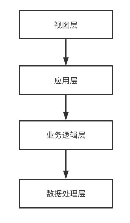 浅谈常用的架构模式