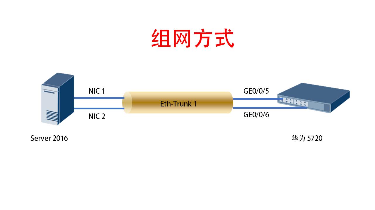 Server2016和华为s5720交换机链路聚合增加带宽