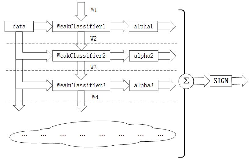 轻松理解机器学习算法:Adaboost算法