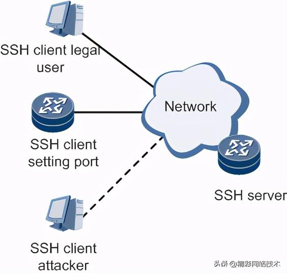 详解网络安全协议SSH(Secure Shell)