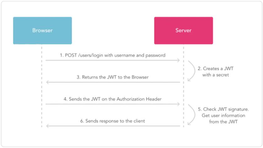 对API网关注册和接入的接口安全管理总结