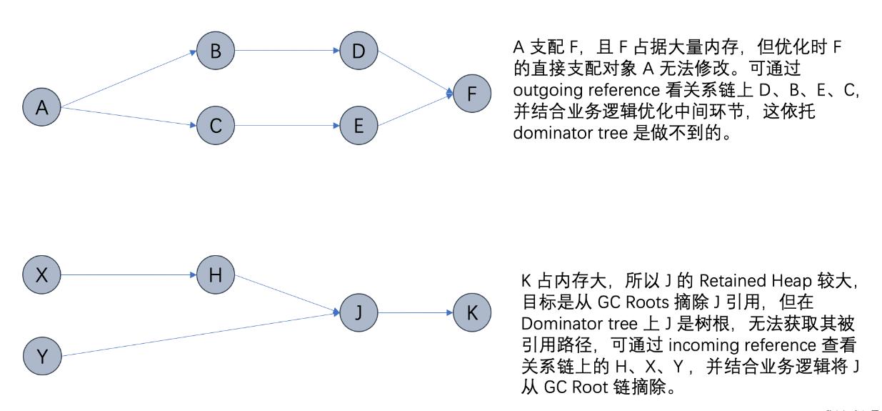 一文深度讲解JVM 内存分析工具 MAT及实践(建议收藏)
