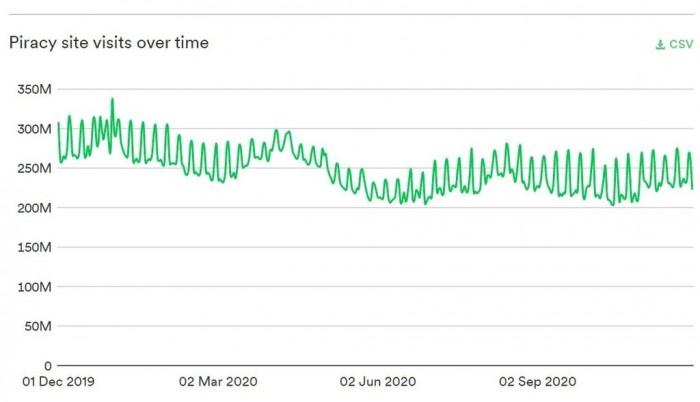 在谷歌算法更新之后2020年盗版网站流量锐减三分之一