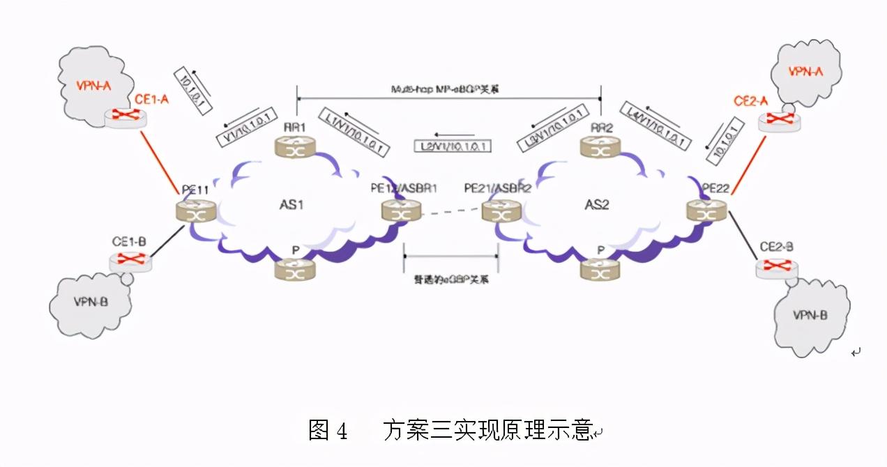MPLS_vpn跨域方案比较总结