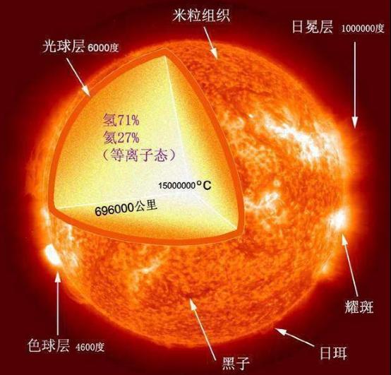 太阳表面5500℃,地球上有什么物质能靠近太阳而不被融化?