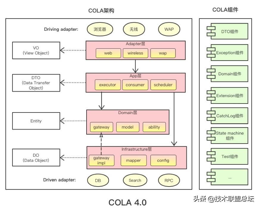 阿里高级技术专家谈开源DDD框架
