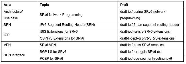 新一代IP网络SRv6了解一下