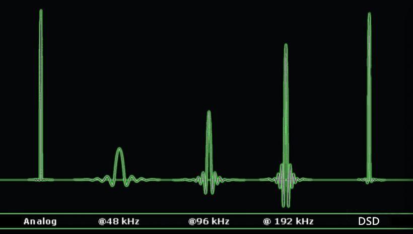 CD的音质已经不行了,HIFI必须DSD?简单说说DSD到底是什么