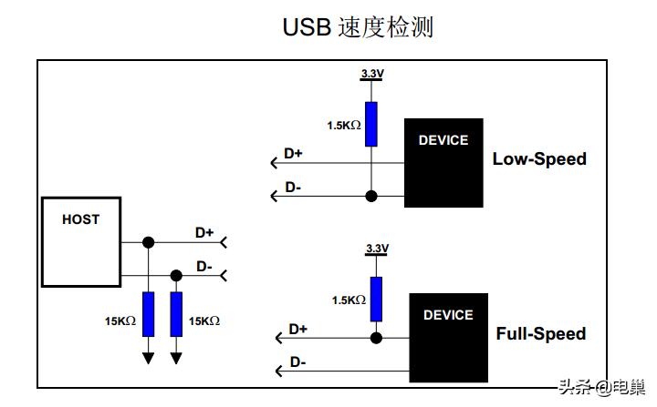 这篇关于USB接口的类型及结构讲的太清楚了