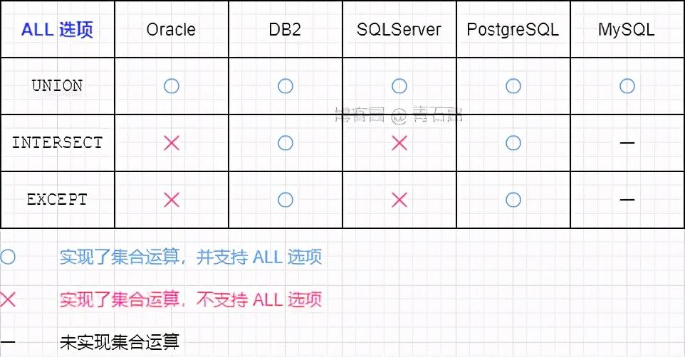 神奇的 SQL 之性能优化 → 让 SQL 飞起来