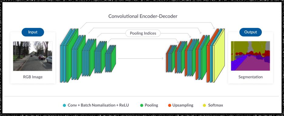 深度学习中的图像分割:方法和应用