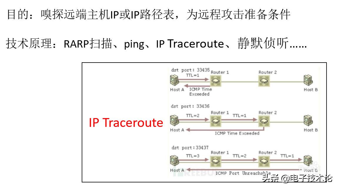网络安全篇--网络底层嗅探扫描基础