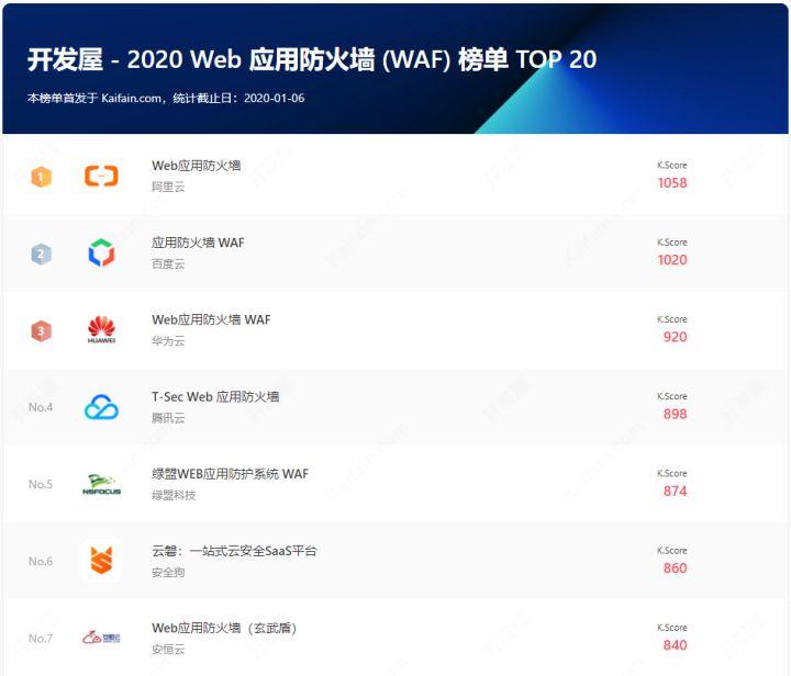 2020Web应用防火墙 (WAF)榜单TOP30