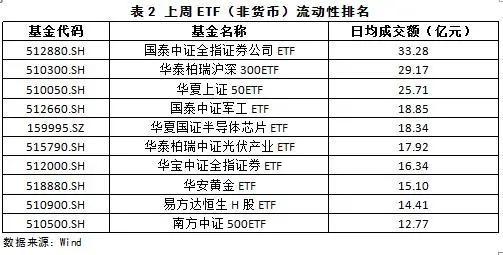 ETF基金概况