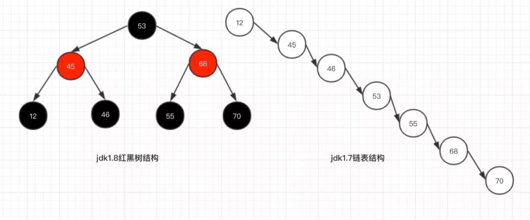 一文看懂 HashMap 中的红黑树实现原理