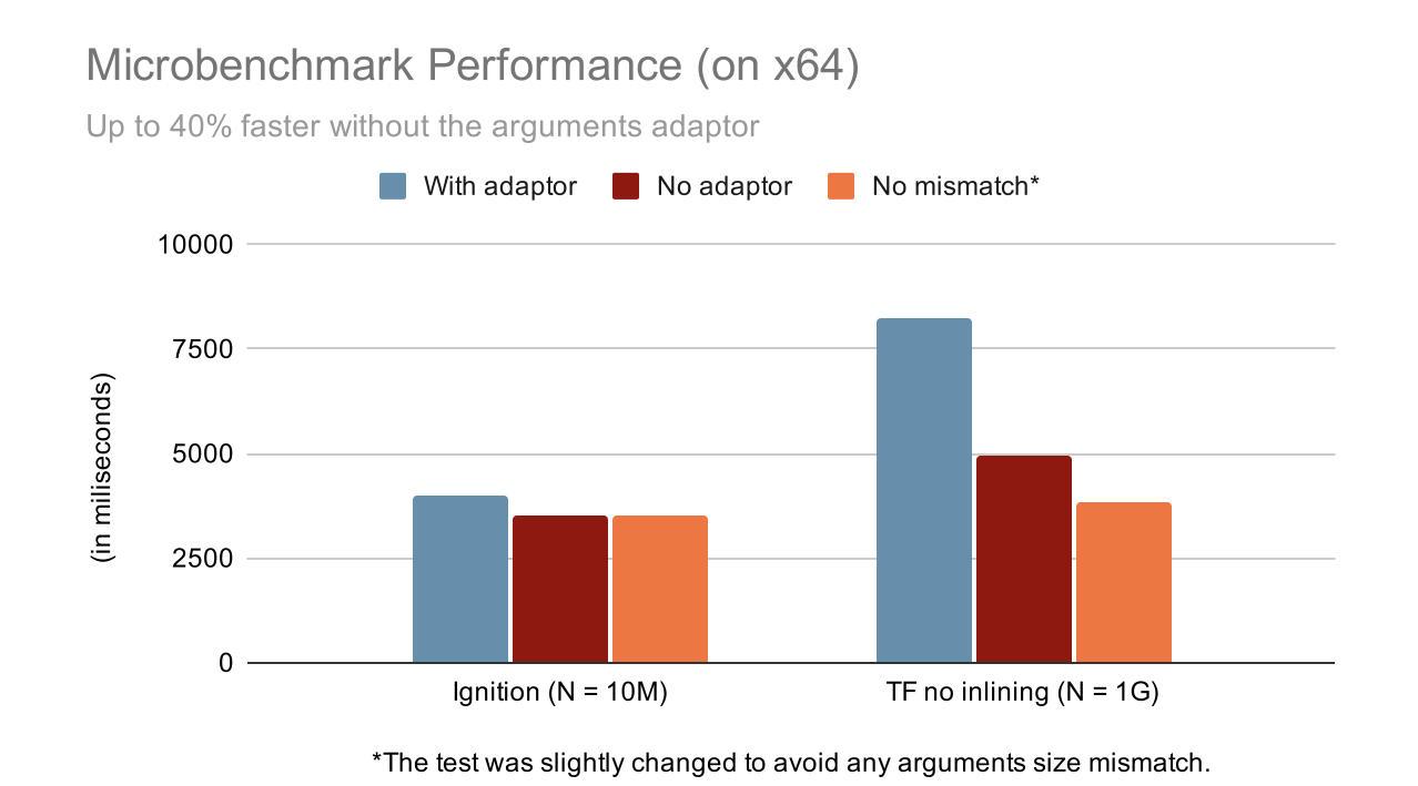 JavaScript 调用提速 40% 的实践