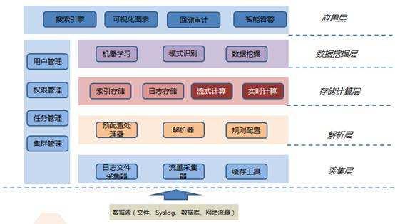 银行数据仓库的系统架构是什么?看这篇足矣