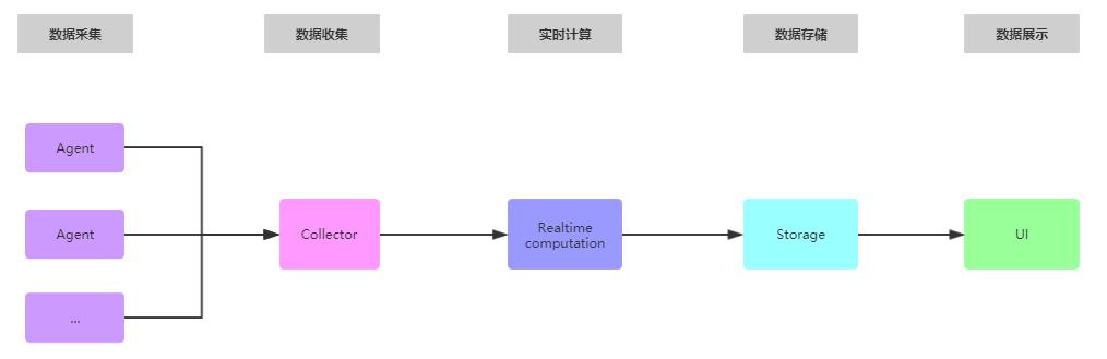 Java应用监控的原理