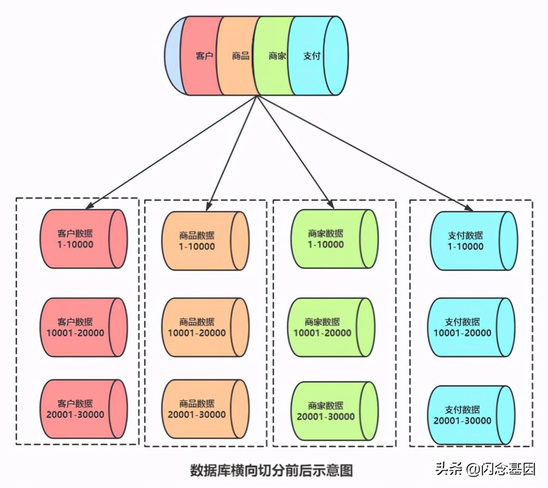 亿级流量架构之分布式事务思路及方法